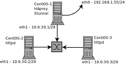 Linux: HAproxy + Stunnel (https) + CentOS 6