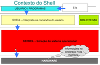 Linux: Shell do GNU/Linux